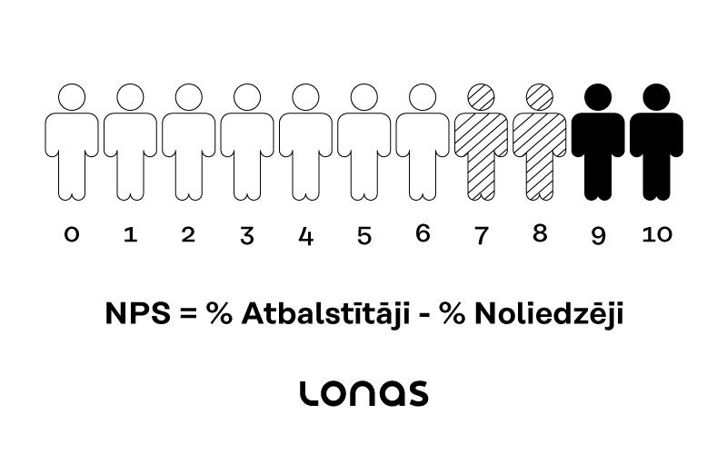 LONAS - NPS
